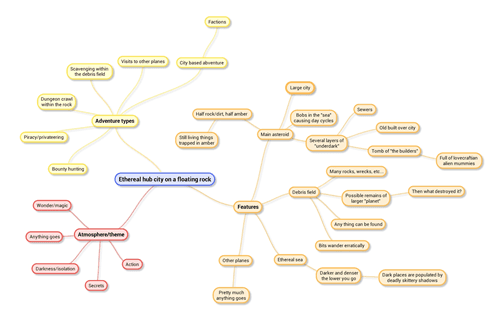 Mind Map Full