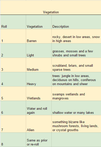 Vegetation Table