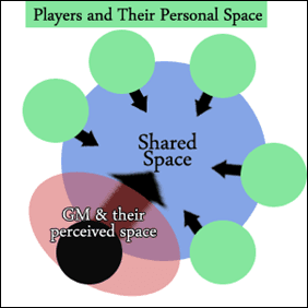 The Physical Space Of The Game Part 1 – Understanding What The Space Means