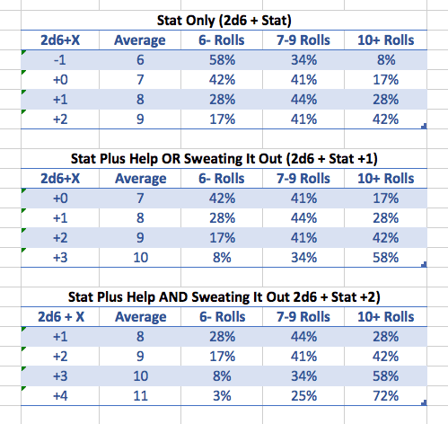 A series of tables showing the statistical ranges of PbtA rolls for different situations.