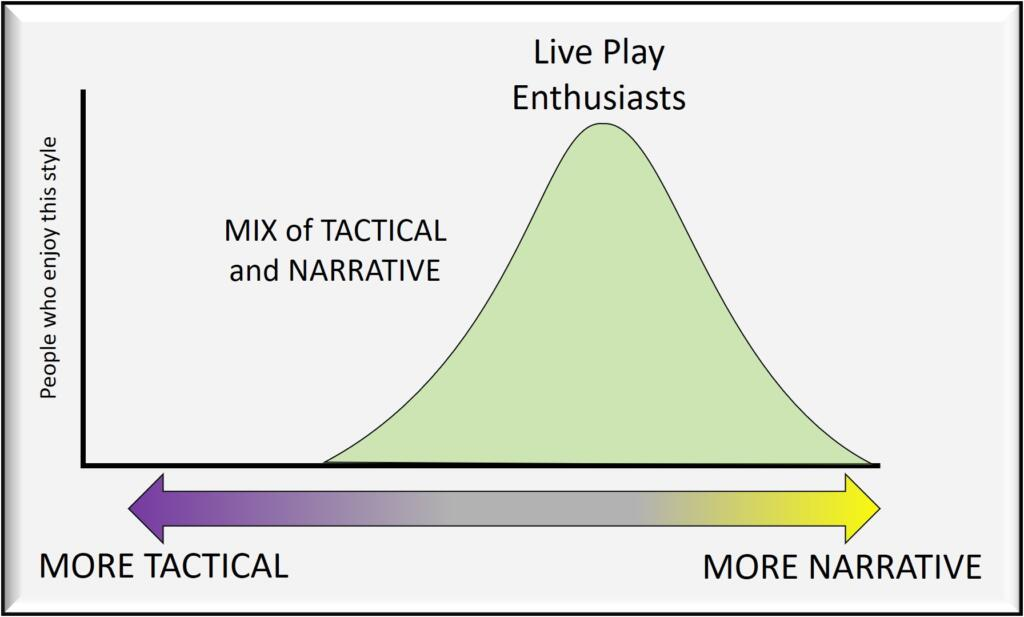 Live play enthusiasts enjoy a mix of narrative and tactical play.