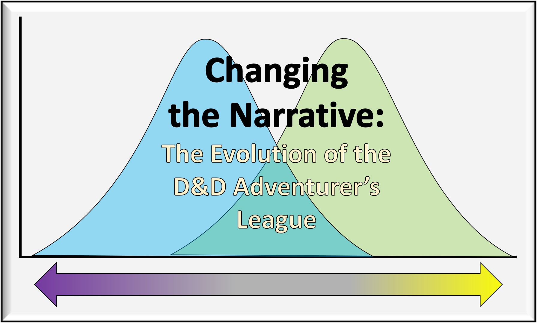 Changing the Narrative: The Evolution of the D&D Adventurer's League